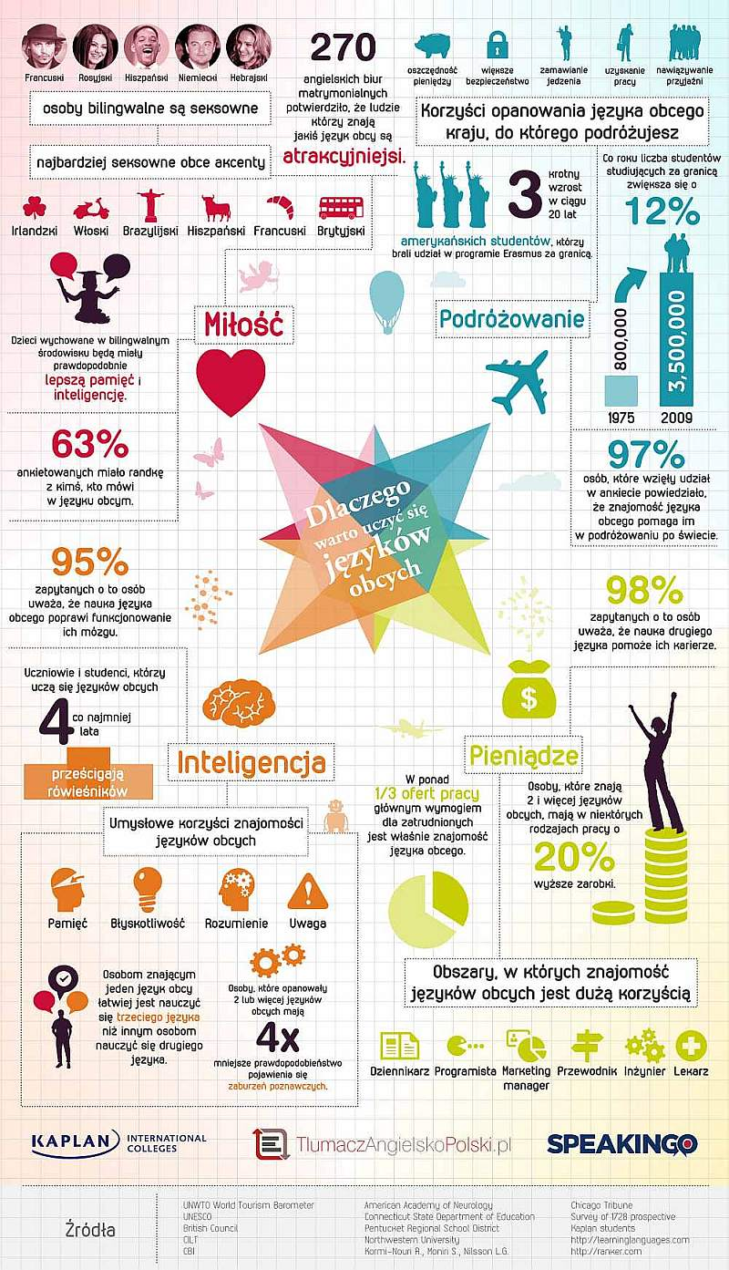 dlaczego-warto-uczyc-sie-jezykow-obcych-infografika